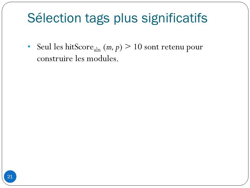 21 Sélection tags plus significatifs • Seul les hitScore aln (m, p) > 10 sont retenu pour construire les modules.