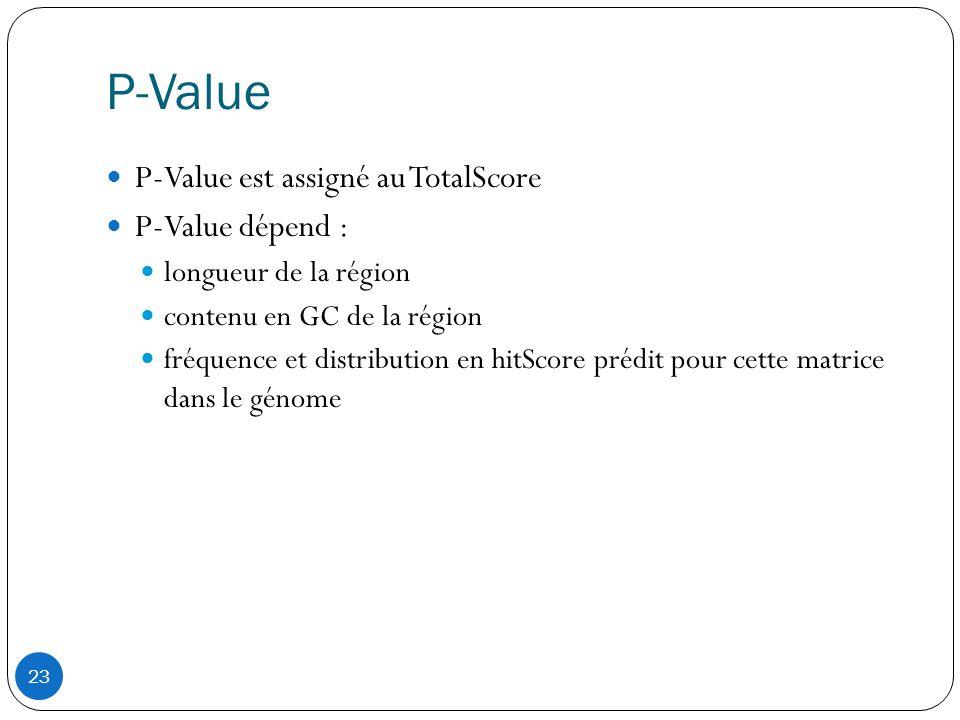 23 P-Value  P-Value est assigné au TotalScore  P-Value dépend :  longueur de la région  contenu en GC de la région  fréquence et distribution en hitScore prédit pour cette matrice dans le génome