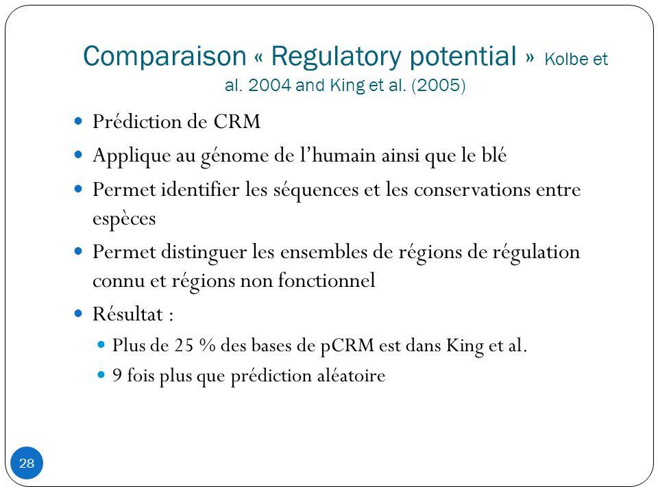 28 Comparaison « Regulatory potential » Kolbe et al.