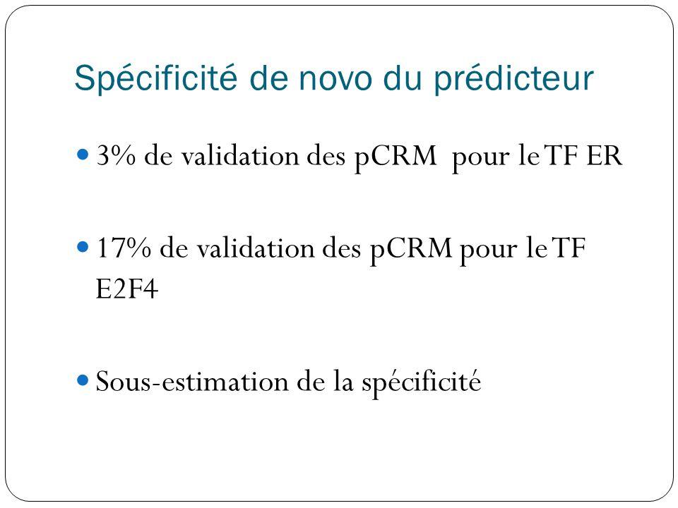 Spécificité de novo du prédicteur  3% de validation des pCRM pour le TF ER  17% de validation des pCRM pour le TF E2F4  Sous-estimation de la spécificité
