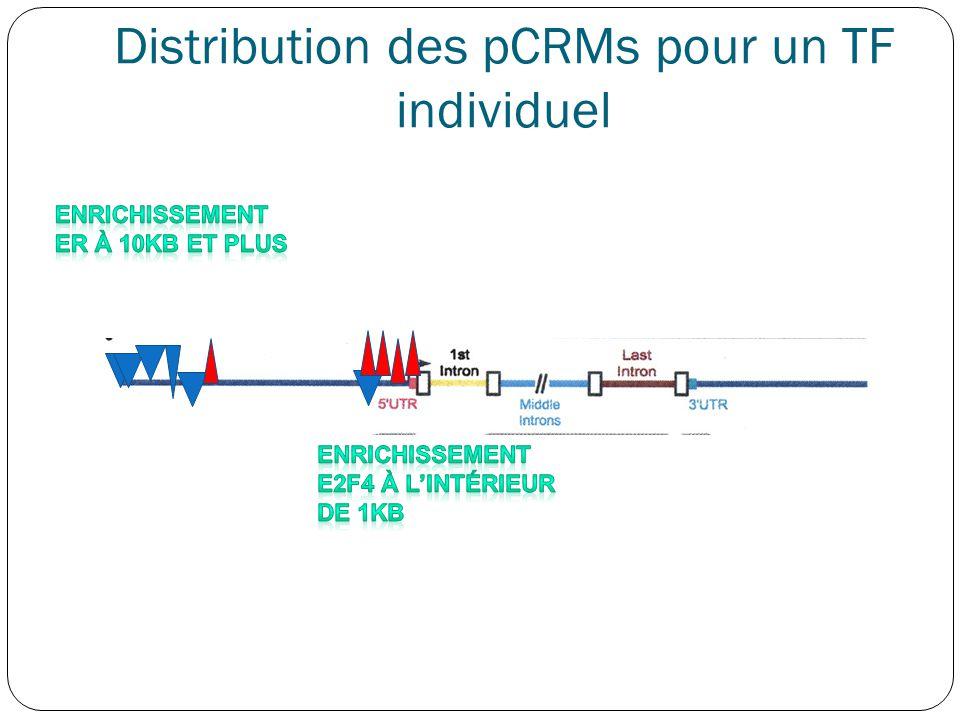 Distribution des pCRMs pour un TF individuel