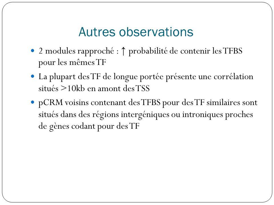 Autres observations  2 modules rapproché : ↑ probabilité de contenir les TFBS pour les mêmes TF  La plupart des TF de longue portée présente une corrélation situés >10kb en amont des TSS  pCRM voisins contenant des TFBS pour des TF similaires sont situés dans des régions intergéniques ou introniques proches de gènes codant pour des TF