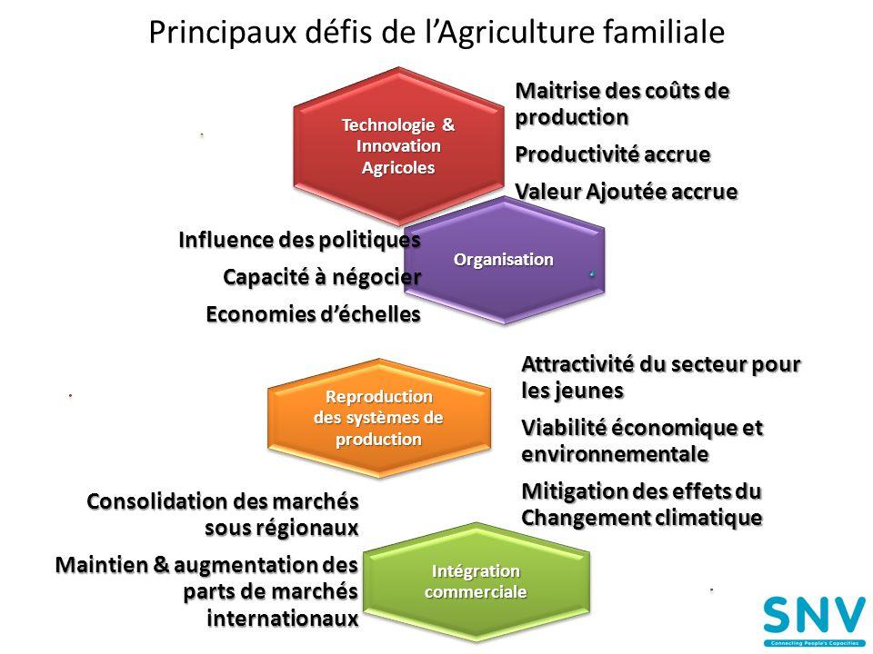 Principaux défis de l'Agriculture familiale Technologie & Innovation Agricoles Maitrise des coûts de production Productivité accrue Valeur Ajoutée acc