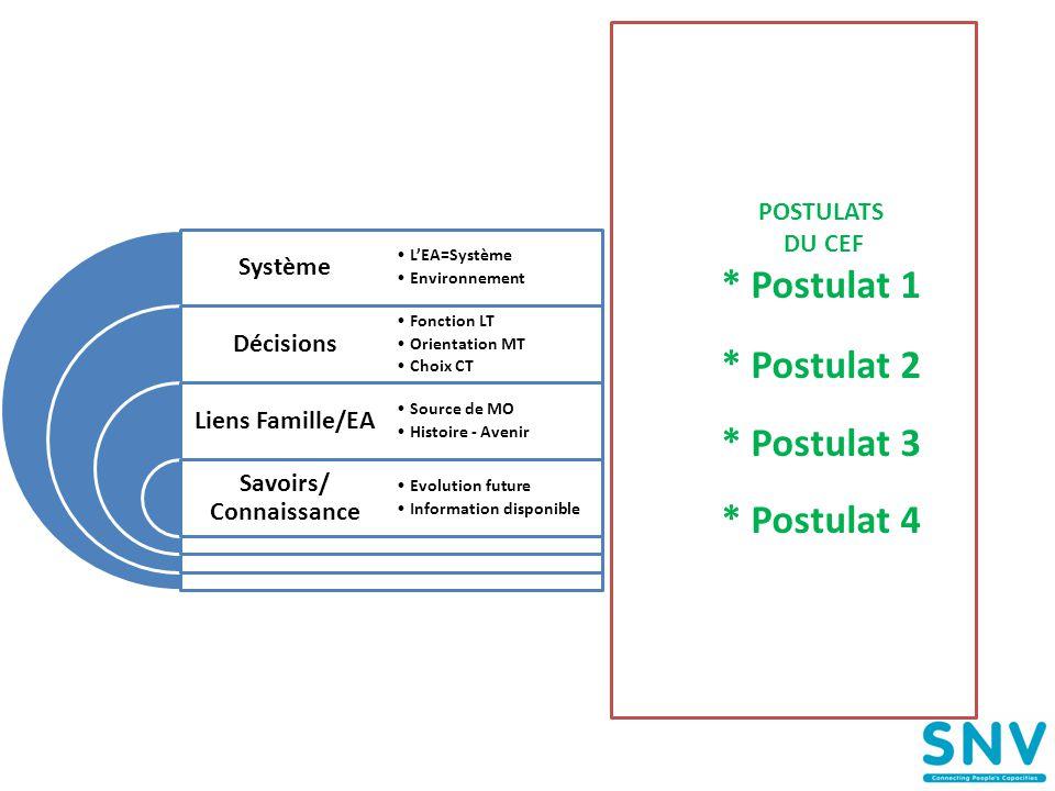 POSTULATS DU CEF * Postulat 1 * Postulat 2 * Postulat 3 * Postulat 4 Système Décisions Liens Famille/EA Savoirs/ Connaissance •L'EA=Système •Environne