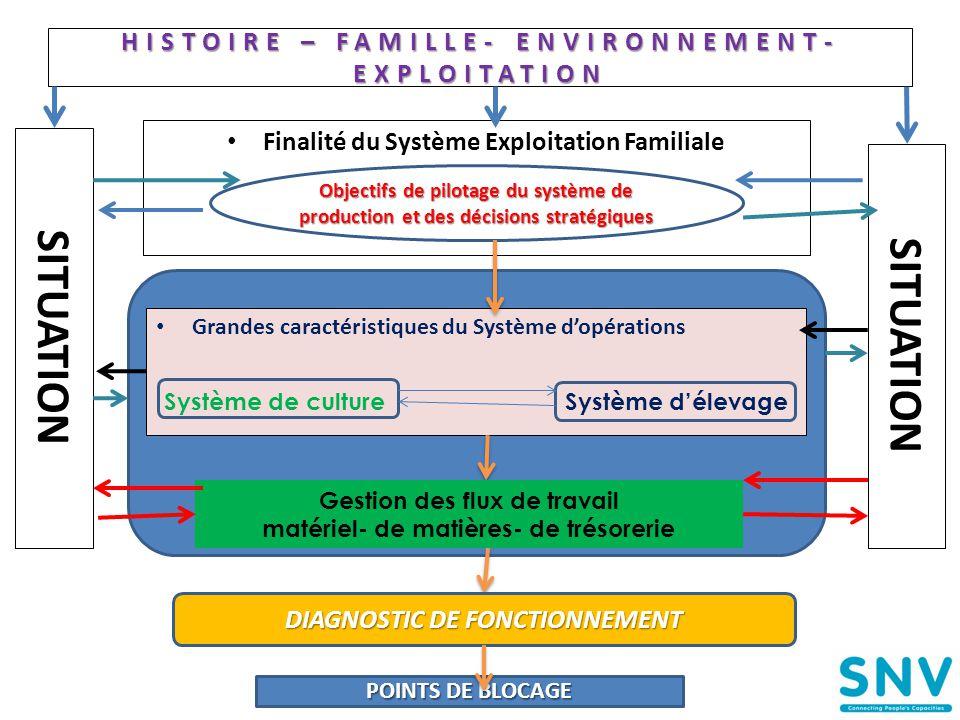 HISTOIRE – FAMILLE- ENVIRONNEMENT- EXPLOITATION • Finalité du Système Exploitation Familiale • Grandes caractéristiques du Système d'opérations 20 SIT