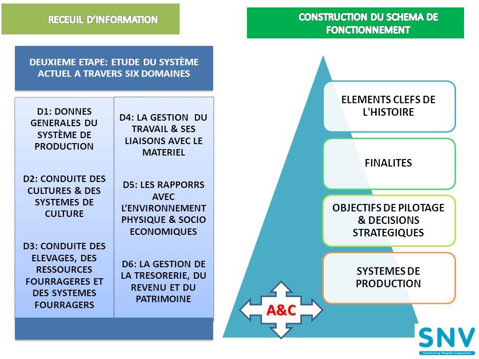 ELEMENTS CLEFS DE L HISTOIRE FINALITES OBJECTIFS DE PILOTAGE & DECISIONS STRATEGIQUES SYSTEMES DE PRODUCTION 22 DEUXIEME ETAPE: ETUDE DU SYSTÈME ACTUEL A TRAVERS SIX DOMAINES D1: DONNES GENERALES DU SYSTÈME DE PRODUCTION D2: CONDUITE DES CULTURES & DES SYSTEMES DE CULTURE D3: CONDUITE DES ELEVAGES, DES RESSOURCES FOURRAGERES ET DES SYSTEMES FOURRAGERS D4: LA GESTION DU TRAVAIL & SES LIAISONS AVEC LE MATERIEL D5: LES RAPPORRS AVEC L'ENVIRONNE MENT PHYSIQUE & SOCIO ECONOMIQUES D6: LA GESTION DE LA TRESORERIE, DU REVENU ET DU PATRIMOINEA&C