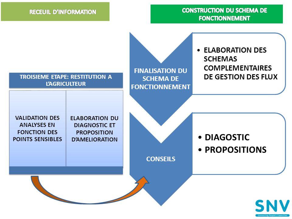 FINALISATION DU SCHEMA DE FONCTIONNEMENT •ELABORAT ION DES SCHEMAS COMPLEM ENTAIRES DE GESTION DES FLUX CONSEILS •DIAGOSTIC •PROPOSITIO NS 23 TROISIEME ETAPE: RESTITUTION A L'AGRICULTEUR VALIDATION DES ANALYSES EN FONCTION DES POINTS SENSIBLES ELABORATIO N DU DIAGNOSTIC ET PROPOSITION D'AMELIORAT ION