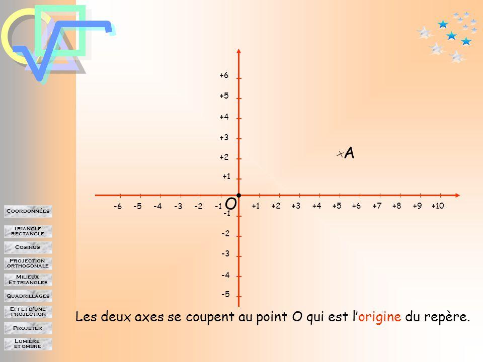 Lumière et ombre Projeter Effet d'une projection Quadrillages Milieux Et triangles Projection orthogonale Cosinus Triangle rectangle Coordonnées A Chacun de ces axes est orienté, et gradué +1+2+3+4+5+6+7+8+9+10-2-3-4-5-6 +1 +2 +3 +4 +5 +6 -2 -3 -4 -5