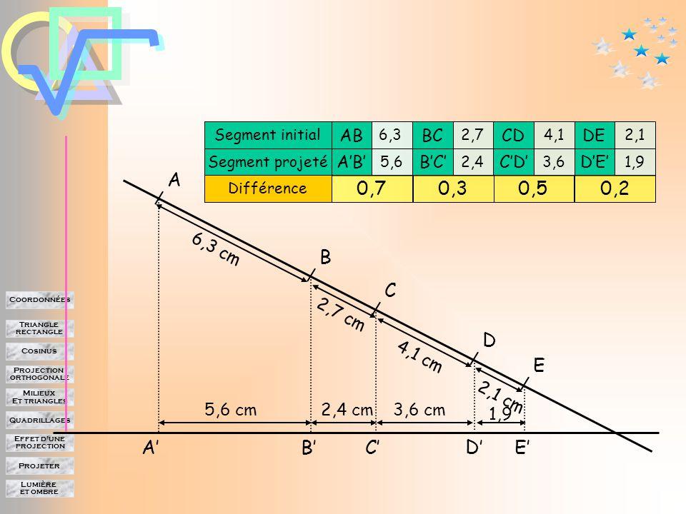 Lumière et ombre Projeter Effet d'une projection Quadrillages Milieux Et triangles Projection orthogonale Cosinus Triangle rectangle Coordonnées Comparer les longueurs A B C E D A'B'C'D'E' On peut mesurer les longueurs et les comparer par différence.