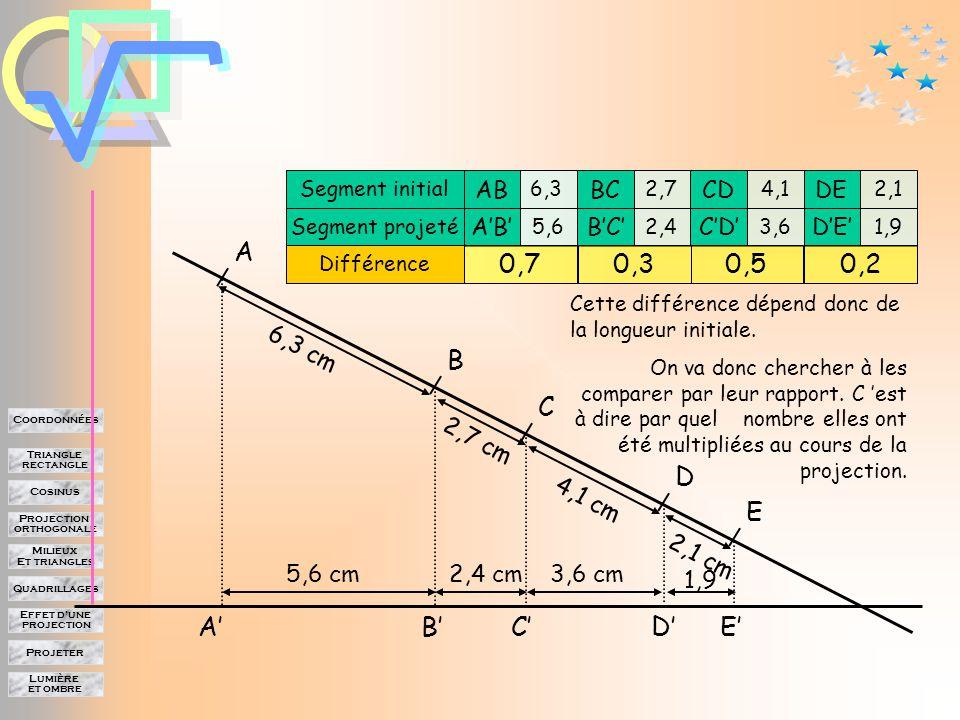 Lumière et ombre Projeter Effet d'une projection Quadrillages Milieux Et triangles Projection orthogonale Cosinus Triangle rectangle Coordonnées A B C E D A'B'C'D'E' Segment initial Segment projeté AB A'B' BC B'C' CD C'D' DE D'E' 6,3 5,6 2,7 2,4 4,1 3,6 2,1 1,9 Différence 0,70,30,50,2 6,3 cm 5,6 cm 2,7 cm 4,1 cm 2,1 cm 2,4 cm3,6 cm 1,9