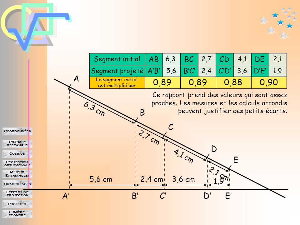 Lumière et ombre Projeter Effet d'une projection Quadrillages Milieux Et triangles Projection orthogonale Cosinus Triangle rectangle Coordonnées A B C E D A'B'C'D'E' Segment initial Segment projeté AB A'B' BC B'C' CD C'D' DE D'E' 6,3 5,6 2,7 2,4 4,1 3,6 2,1 1,9 Différence 0,70,30,50,2 6,3 cm 5,6 cm 2,7 cm 4,1 cm 2,1 cm 2,4 cm3,6 cm 1,9 Cette différence dépend donc de la longueur initiale.