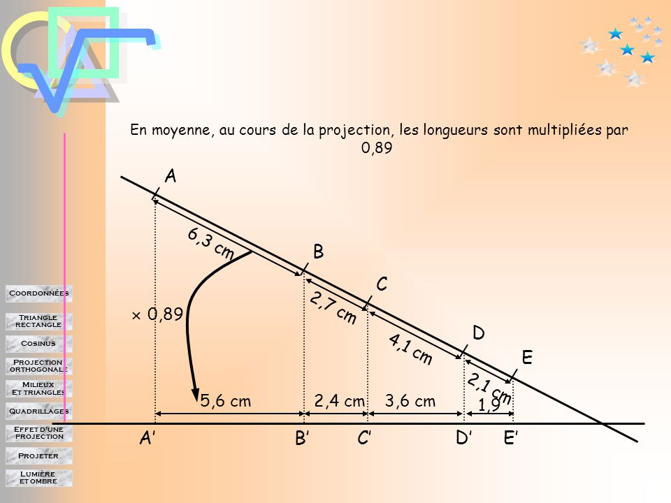Lumière et ombre Projeter Effet d'une projection Quadrillages Milieux Et triangles Projection orthogonale Cosinus Triangle rectangle Coordonnées A B C E D A'B'C'D'E' Segment initial Segment projeté AB A'B' BC B'C' CD C'D' DE D'E' 6,3 5,6 2,7 2,4 4,1 3,6 2,1 1,9 Le segment initial est multiplié par 0,89 0,880,90 6,3 cm 5,6 cm 2,7 cm 4,1 cm 2,1 cm 2,4 cm3,6 cm 1,9 Ce rapport prend des valeurs qui sont assez proches.