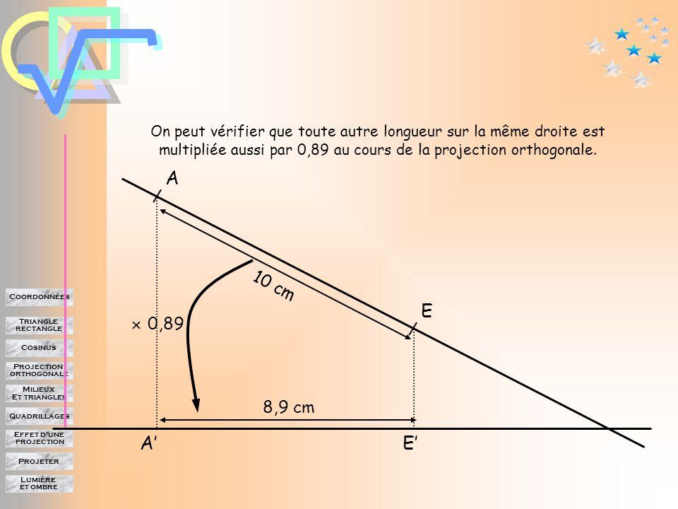 Lumière et ombre Projeter Effet d'une projection Quadrillages Milieux Et triangles Projection orthogonale Cosinus Triangle rectangle Coordonnées A B C E D A'B'C'D'E' 6,3 cm 5,6 cm 2,7 cm 4,1 cm 2,1 cm 2,4 cm3,6 cm 1,9 En moyenne, au cours de la projection, les longueurs sont multipliées par 0,89  0,89