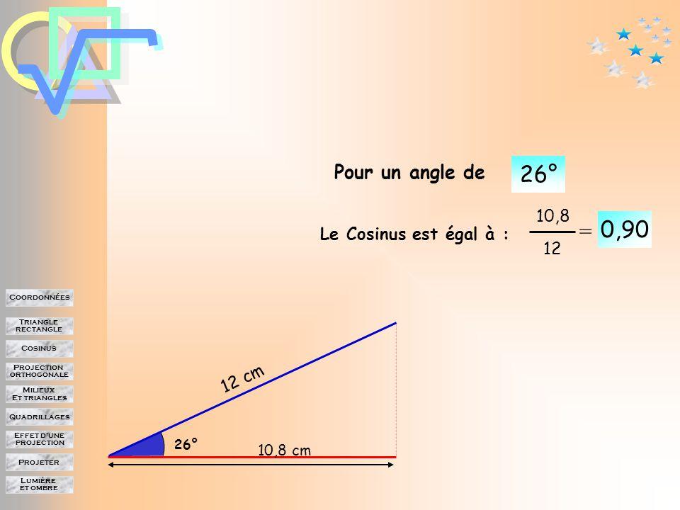 Lumière et ombre Projeter Effet d'une projection Quadrillages Milieux Et triangles Projection orthogonale Cosinus Triangle rectangle Coordonnées Variations du cosinus avec l'angle 12 cm 11,5 cm 16° Pour un angle de 16° 0,96 = 11,5 12 Le Cosinus est égal à :