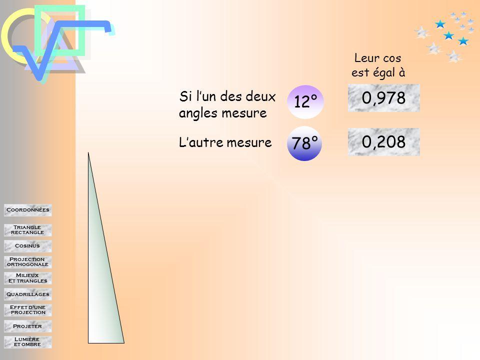 Lumière et ombre Projeter Effet d'une projection Quadrillages Milieux Et triangles Projection orthogonale Cosinus Triangle rectangle Coordonnées Angles complémentaires Dans un triangle rectangle Les deux angles aigus sont complémentaires C 'est à dire que leur somme est égale à 90°.