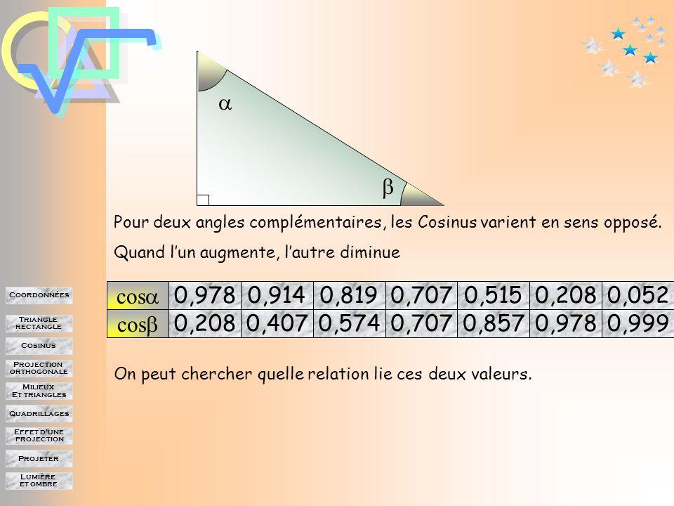 Lumière et ombre Projeter Effet d'une projection Quadrillages Milieux Et triangles Projection orthogonale Cosinus Triangle rectangle Coordonnées Si l'un des deux angles mesure L'autre mesure 87° 3° 0,052 0,999 Leur cos est égal à
