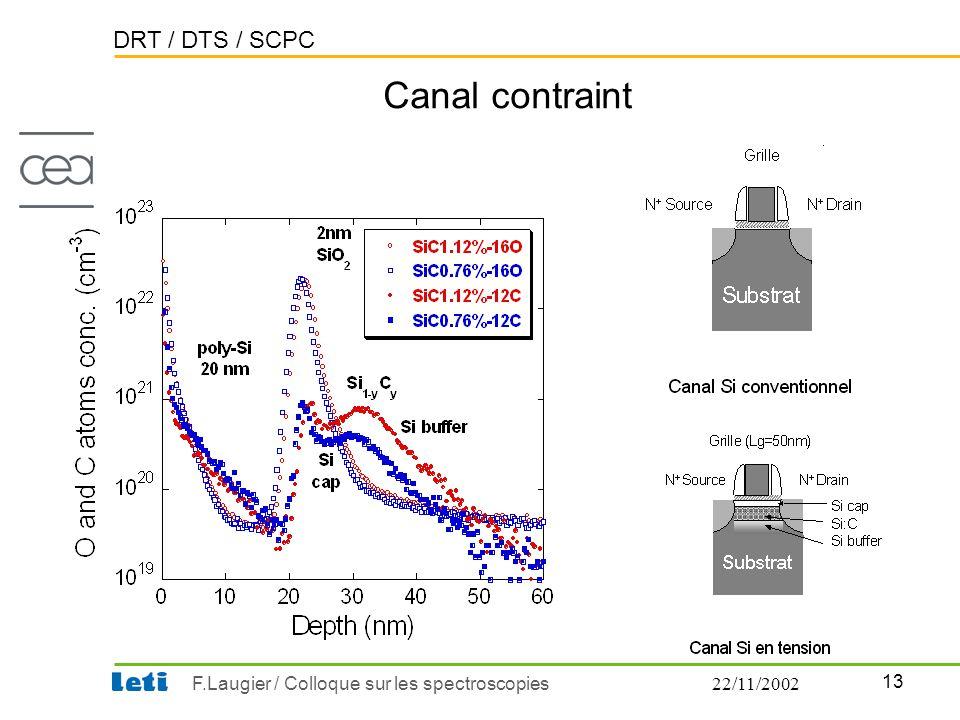 DRT / DTS / SCPC 13 F.Laugier / Colloque sur les spectroscopies22/11/2002 Canal contraint