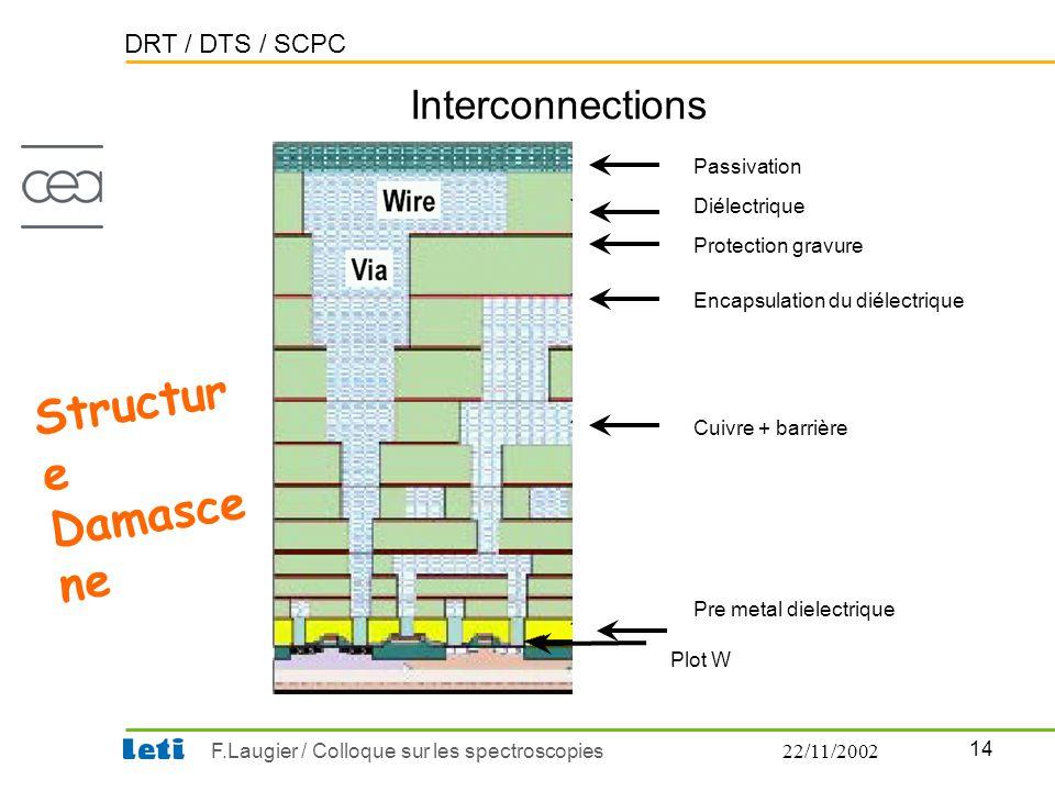 DRT / DTS / SCPC 14 F.Laugier / Colloque sur les spectroscopies22/11/2002 Interconnections Structur e Damasce ne Plot W Pre metal dielectrique Cuivre