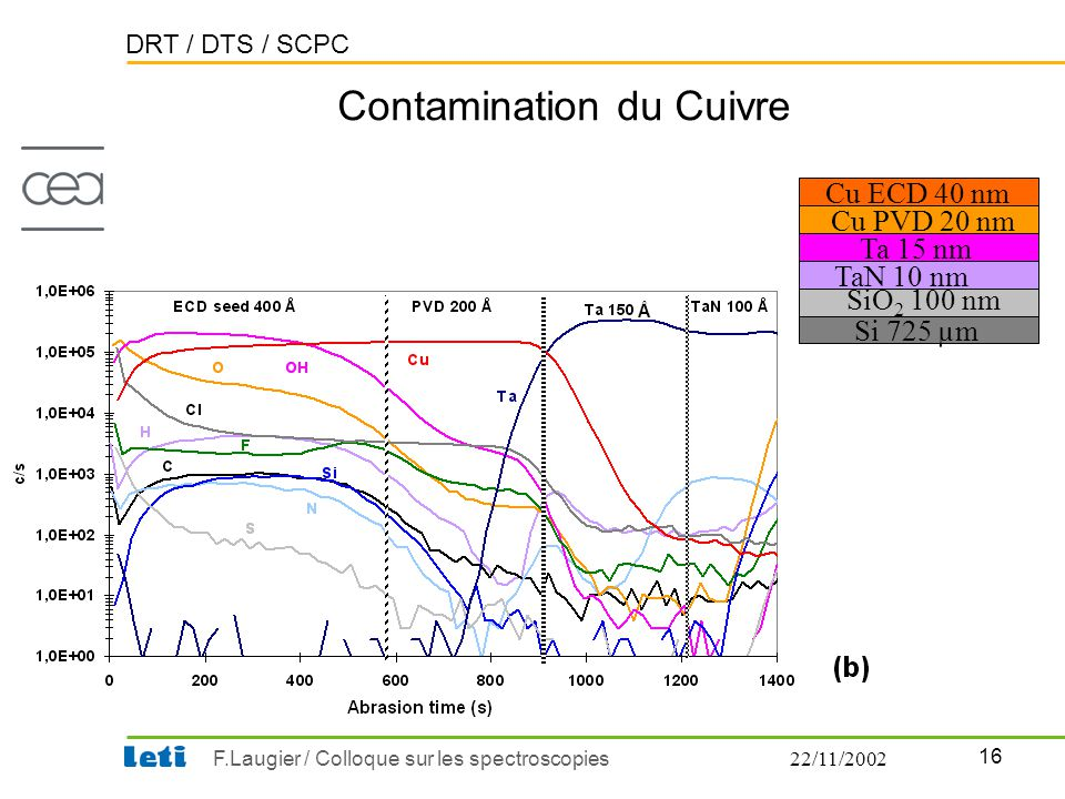 DRT / DTS / SCPC 16 F.Laugier / Colloque sur les spectroscopies22/11/2002 Contamination du Cuivre Cu ECD 40 nm Cu PVD 20 nm Ta 15 nm TaN 10 nm SiO 2 1