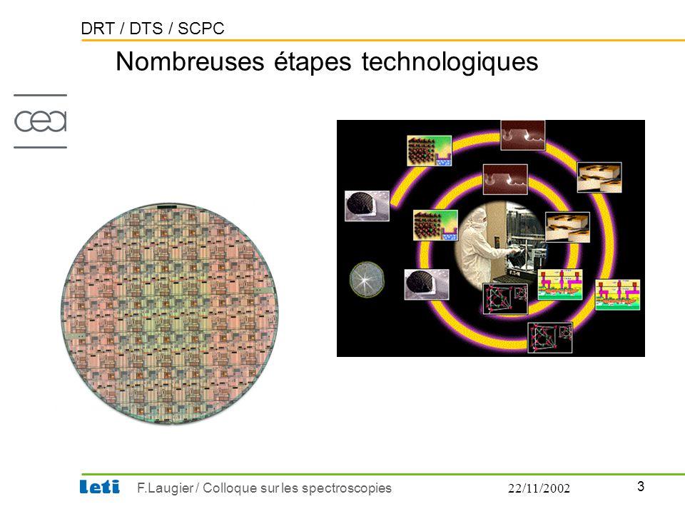 DRT / DTS / SCPC 3 F.Laugier / Colloque sur les spectroscopies22/11/2002 Nombreuses étapes technologiques