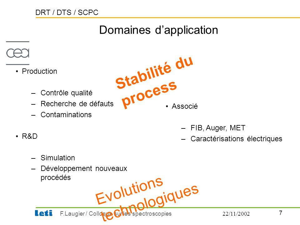 DRT / DTS / SCPC 7 F.Laugier / Colloque sur les spectroscopies22/11/2002 Domaines d'application Stabilité du process Evolutions technologiques •Produc