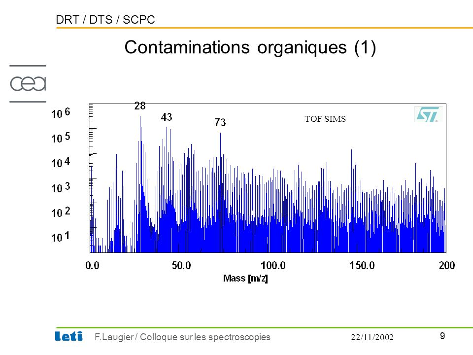 DRT / DTS / SCPC 9 F.Laugier / Colloque sur les spectroscopies22/11/2002 Contaminations organiques (1) TOF SIMS