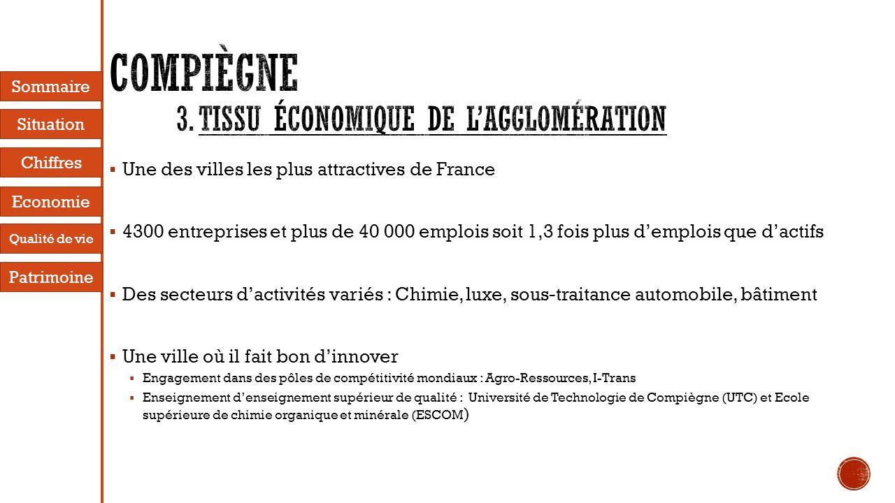  Une des villes les plus attractives de France  4300 entreprises et plus de 40 000 emplois soit 1,3 fois plus d'emplois que d'actifs  Des secteurs d'activités variés : Chimie, luxe, sous-traitance automobile, bâtiment  Une ville où il fait bon d'innover  Engagement dans des pôles de compétitivité mondiaux : Agro-Ressources, I-Trans  Enseignement d'enseignement supérieur de qualité : Université de Technologie de Compiègne (UTC) et Ecole supérieure de chimie organique et minérale (ESCOM ) Sommaire Situation Economie Chiffres Patrimoine Qualité de vie