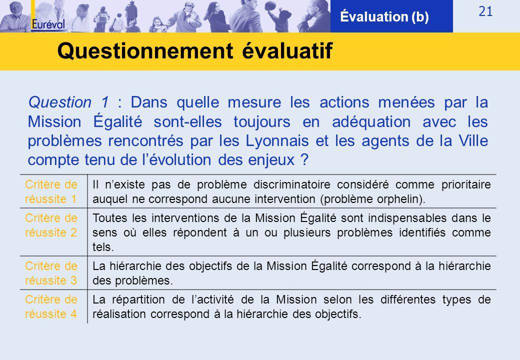 21 Questionnement évaluatif Évaluation (b) Question 1 : Dans quelle mesure les actions menées par la Mission Égalité sont-elles toujours en adéquation