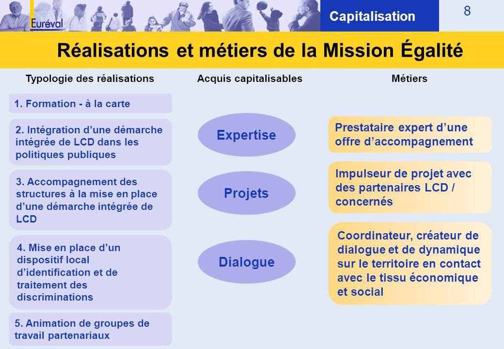 8 Capitalisation Réalisations et métiers de la Mission Égalité Prestataire expert d'une offre d'accompagnement Impulseur de projet avec des partenaire