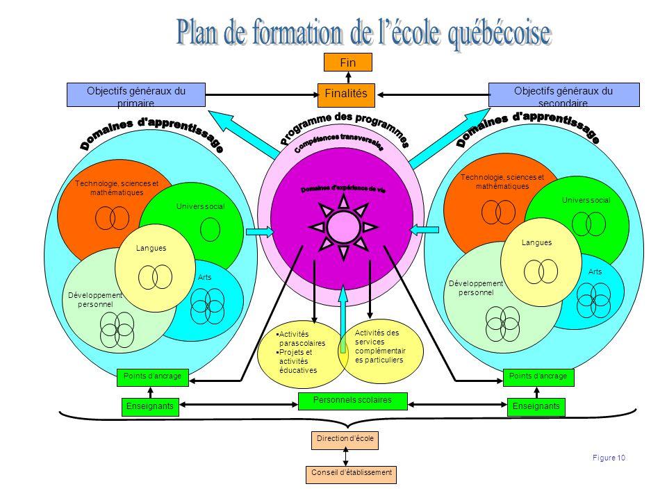 Objectifs généraux du secondaire Finalités Fin Objectifs généraux du primaire Technologie, sciences et mathématiques Univers social Développement pers