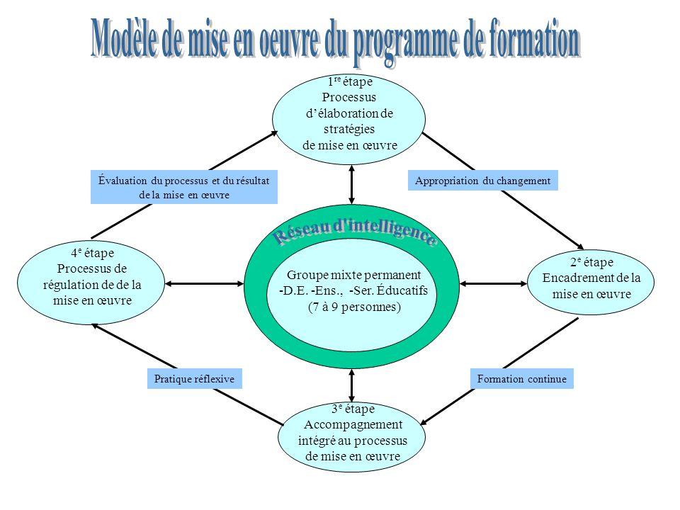 1 re étape Processus d'élaboration de stratégies de mise en œuvre 2 e étape Encadrement de la mise en œuvre 3 e étape Accompagnement intégré au proces