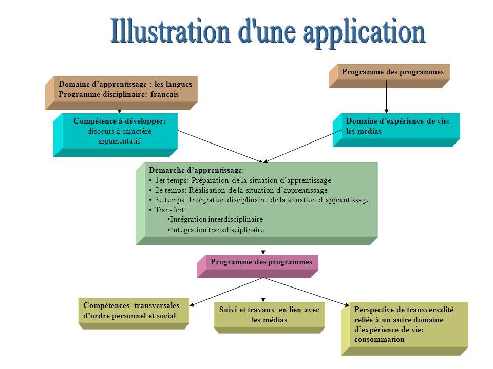 Domaine d'apprentissage : les langues Programme disciplinaire: français Programme des programmes Compétence à développer: discours à caractère argumen