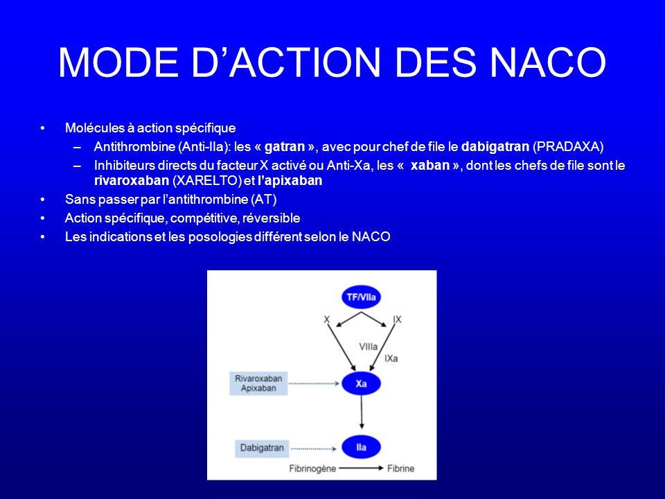 MODE D'ACTION DES NACO •Molécules à action spécifique –Antithrombine (Anti-IIa): les « gatran », avec pour chef de file le dabigatran (PRADAXA) –Inhibiteurs directs du facteur X activé ou Anti-Xa, les « xaban », dont les chefs de file sont le rivaroxaban (XARELTO) et l'apixaban •Sans passer par l'antithrombine (AT) •Action spécifique, compétitive, réversible •Les indications et les posologies différent selon le NACO