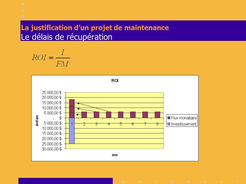 François Desjardins Planification d'une production unitaire Représentation graphique Suivi avec Gantt Ordonnancement Suivi Représentation graphique Ordonnancement Suivi Représentation graphique On remarque que Guy Gagnon est utilisé à 200% deux jours sur quatre.