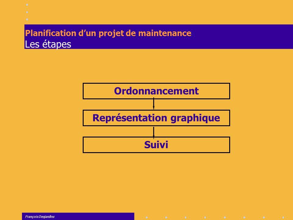 François Desjardins Planification d'une production unitaire Représentation graphique Construction du Graphique de potentiel Étape 1.