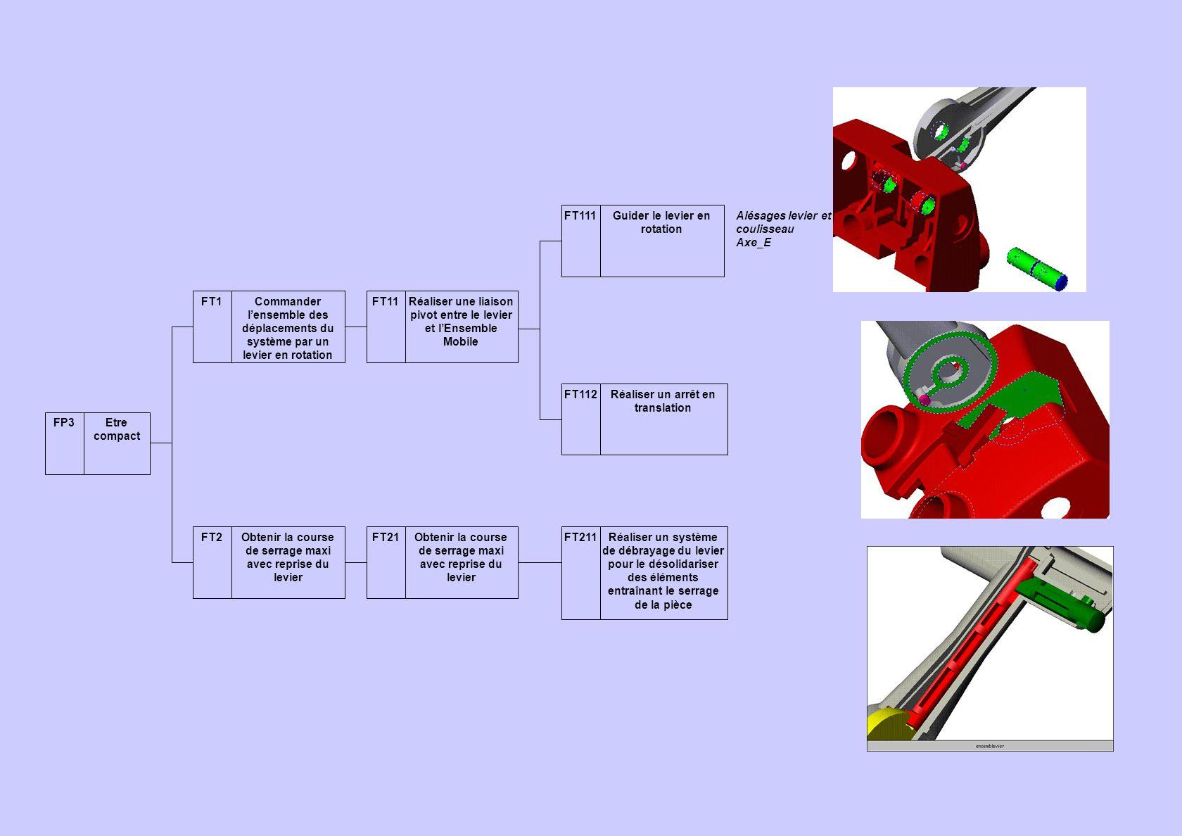 FP3Etre compact FT1Commander l'ensemble des déplacements du système par un levier en rotation FT2Obtenir la course de serrage maxi avec reprise du lev