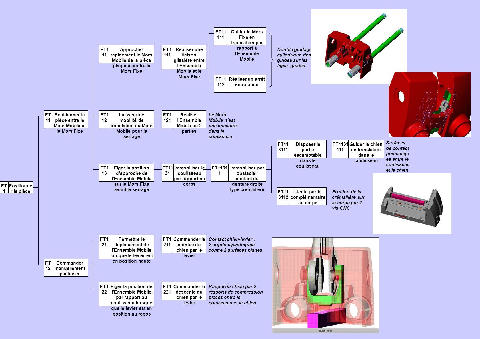 FT 1 Positionne r la pièce FT 11 Positionner la pièce entre le Mors Mobile et le Mors Fixe FT1 11 Approcher rapidement le Mors Mobile de la pièce plaq