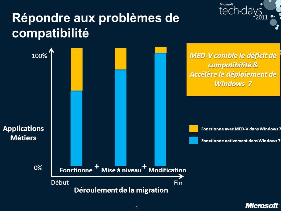 4 Début Fin ApplicationsMétiers 0% 100% Déroulement de la migration Modification Fonctionne Mise à niveau + + Fonctionne nativement dans Windows 7 Fon