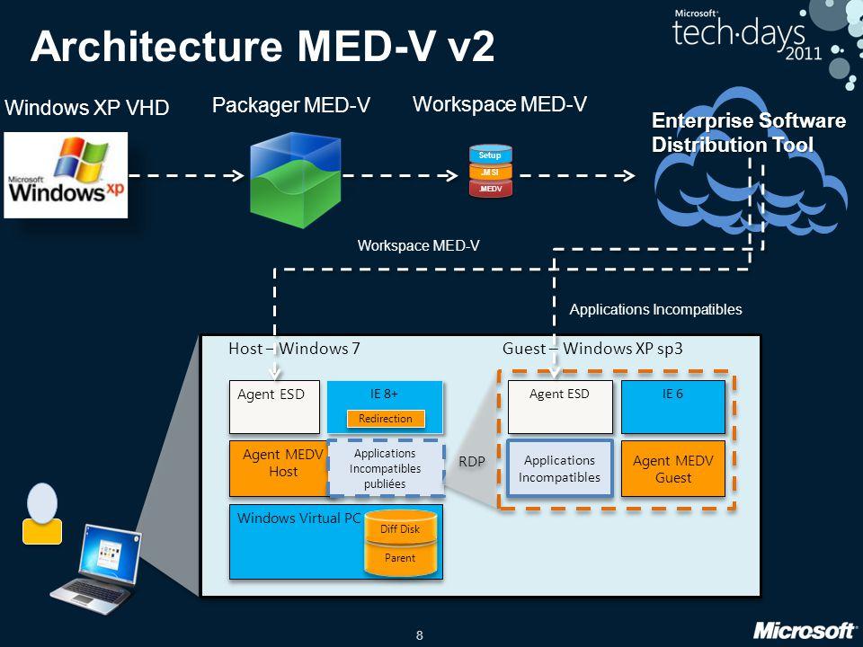 8 Windows Virtual PC IE 8+ Host – Windows 7 Agent ESD Architecture MED-V v2 Packager MED-V Windows XP VHD Enterprise Software Distribution Tool Worksp
