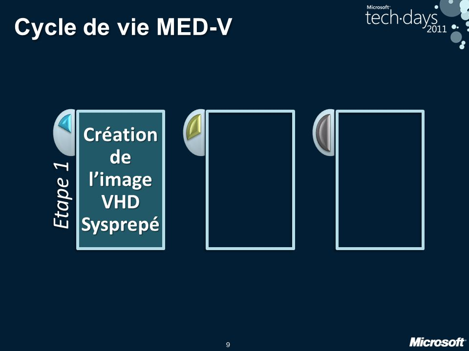 9 Cycle de vie MED-V Etape 1 Création de l'image VHD Sysprepé