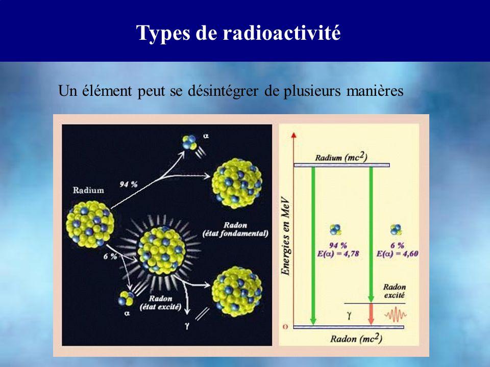 Types de radioactivité Un élément peut se désintégrer de plusieurs manières