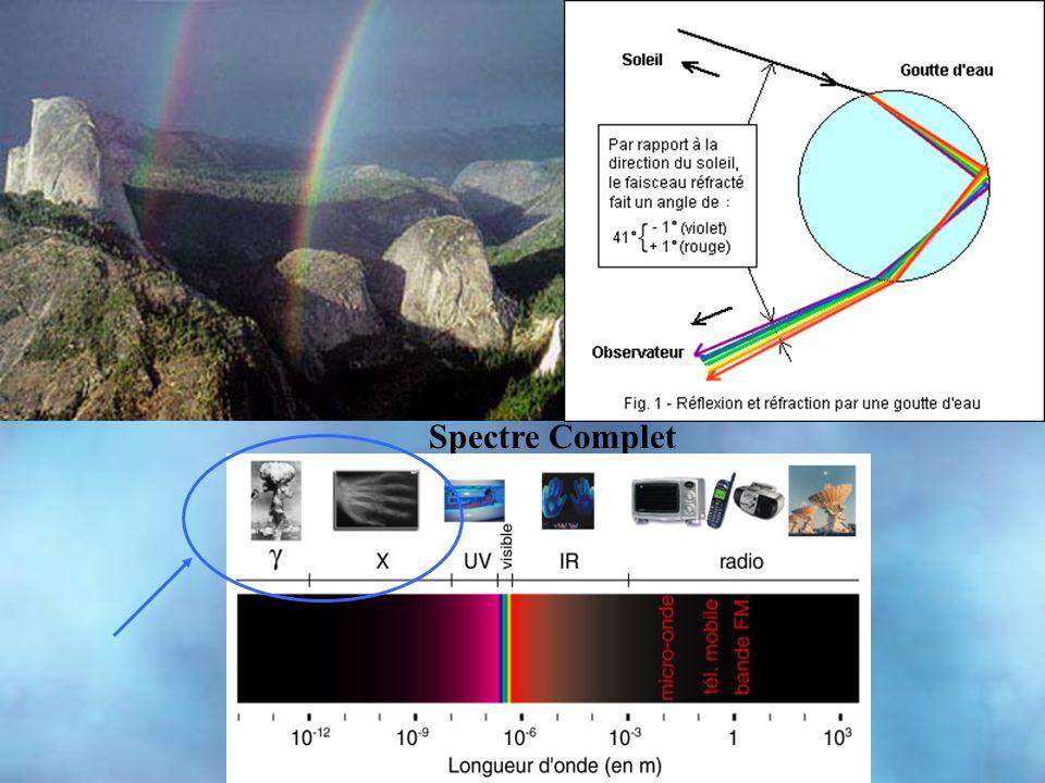Spectre de la lumière visible Spectre Complet