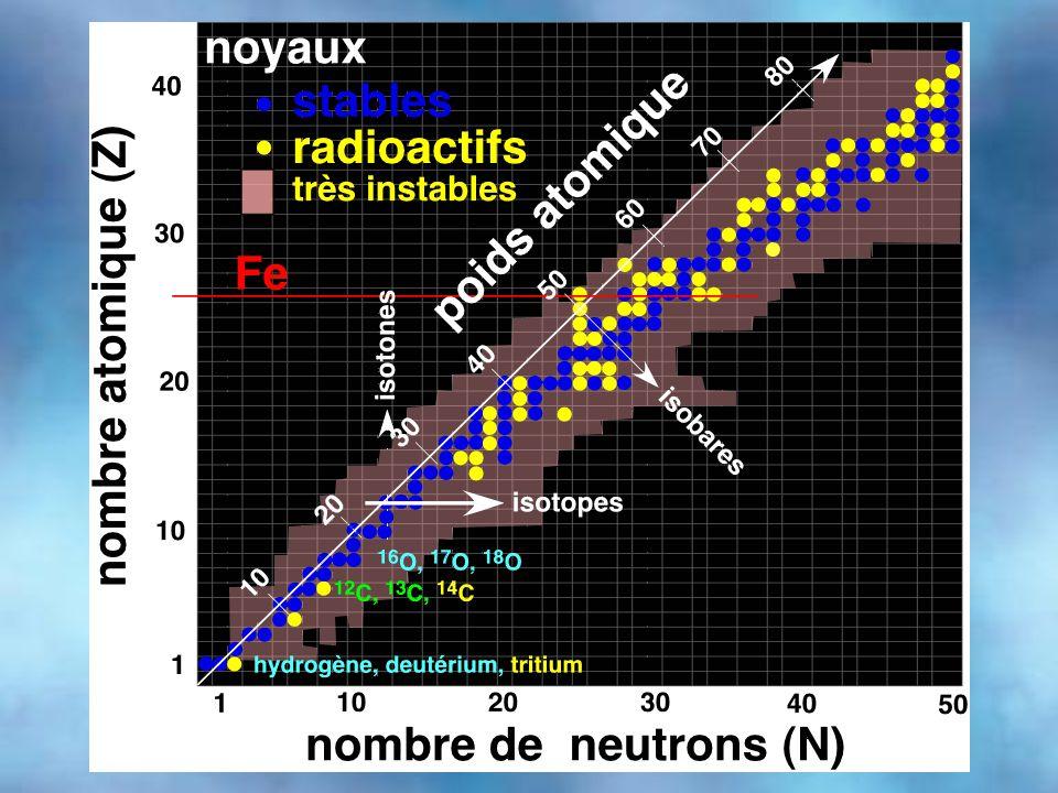 Types de radioactivité Alpha Emission d'un noyau d'hélium
