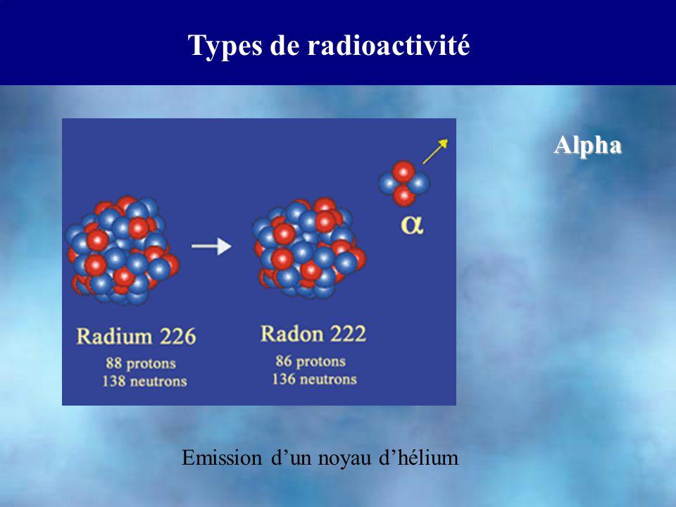 Types de radioactivité Beta Remarque: on peut aussi observer la radioactivité  + n  p + e - p  n + e +