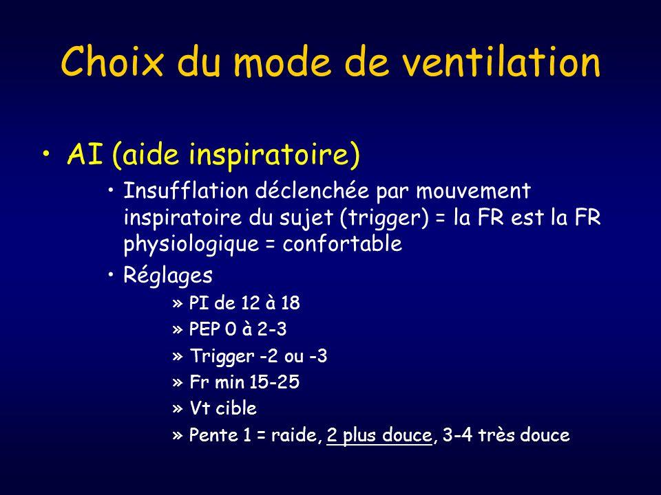 •AI (aide inspiratoire) •Insufflation déclenchée par mouvement inspiratoire du sujet (trigger) = la FR est la FR physiologique = confortable •Réglages »PI de 12 à 18 »PEP 0 à 2-3 »Trigger -2 ou -3 »Fr min 15-25 »Vt cible »Pente 1 = raide, 2 plus douce, 3-4 très douce Choix du mode de ventilation