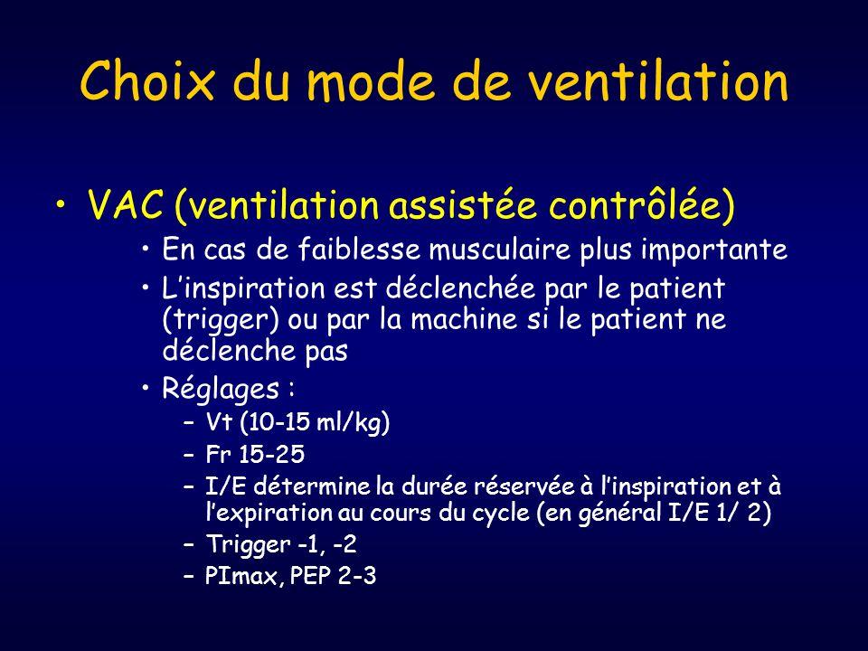 •VAC (ventilation assistée contrôlée) •En cas de faiblesse musculaire plus importante •L'inspiration est déclenchée par le patient (trigger) ou par la machine si le patient ne déclenche pas •Réglages : –Vt (10-15 ml/kg) –Fr 15-25 –I/E détermine la durée réservée à l'inspiration et à l'expiration au cours du cycle (en général I/E 1/ 2) –Trigger -1, -2 –PImax, PEP 2-3 Choix du mode de ventilation