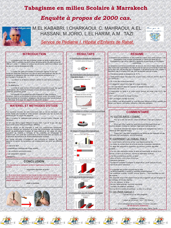 Tabagisme en milieu Scolaire à Marrakech Enquête à propos de 2000 cas. M.EL KABABRI, I.CHARKAOUI, C. MAHRAOUI, A.EL HASSANI, M.JORIO, L.EL HARIM, A.M.