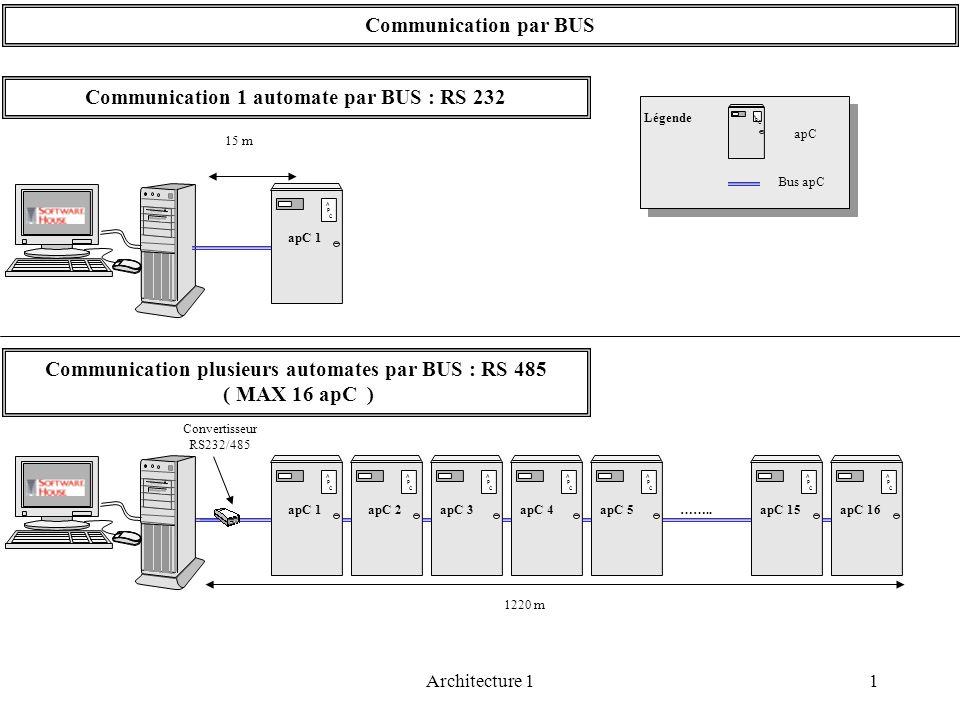 1Architecture 1 Communication par BUS A P C apC 1 15 m Communication 1 automate par BUS : RS 232 Convertisseur RS232/485 A P C A P C A P C A P C A P C
