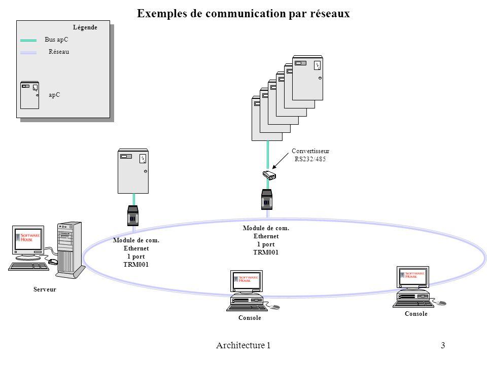 Exemples de communication par réseaux Légende Réseau apC A P C Serveur Console A P C Module de com. Ethernet 1 port TRM001 A P C A P C A P C A P C A P