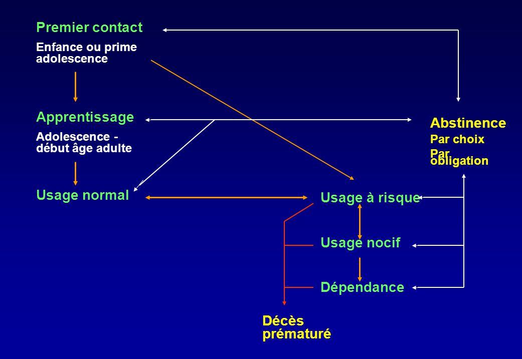 Premier contact Enfance ou prime adolescence Apprentissage Adolescence - début âge adulte Usage normal Usage à risque Usage nocif Dépendance Décès pré